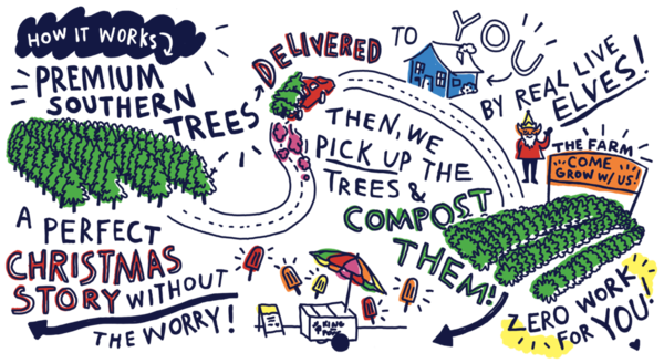 The Tree Elves' tree life cycle.