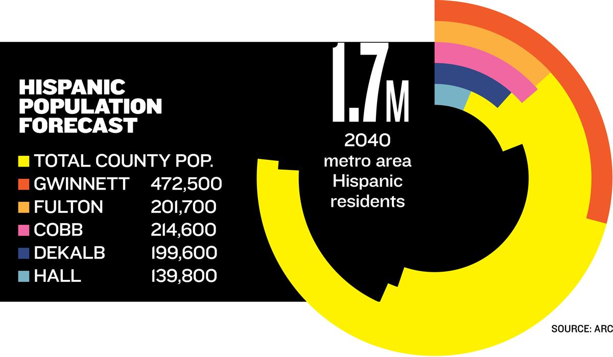 2040 Hispanic population in metro Atlanta