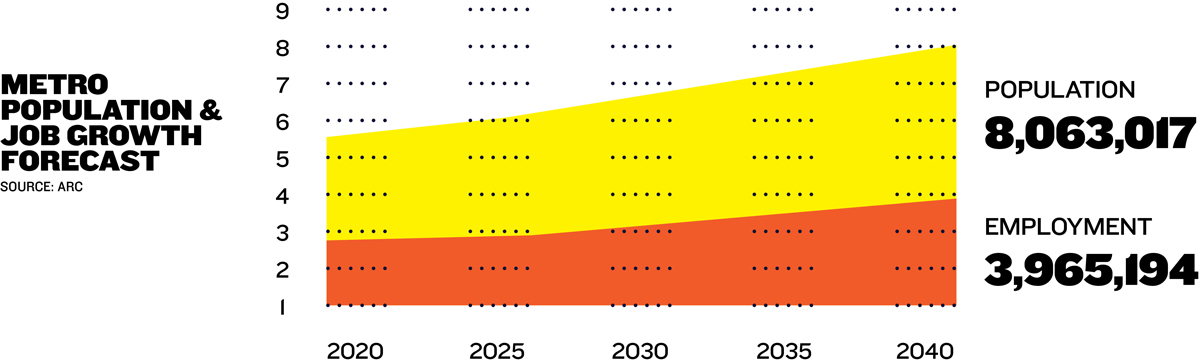 2040 metro Atlanta population and job growth